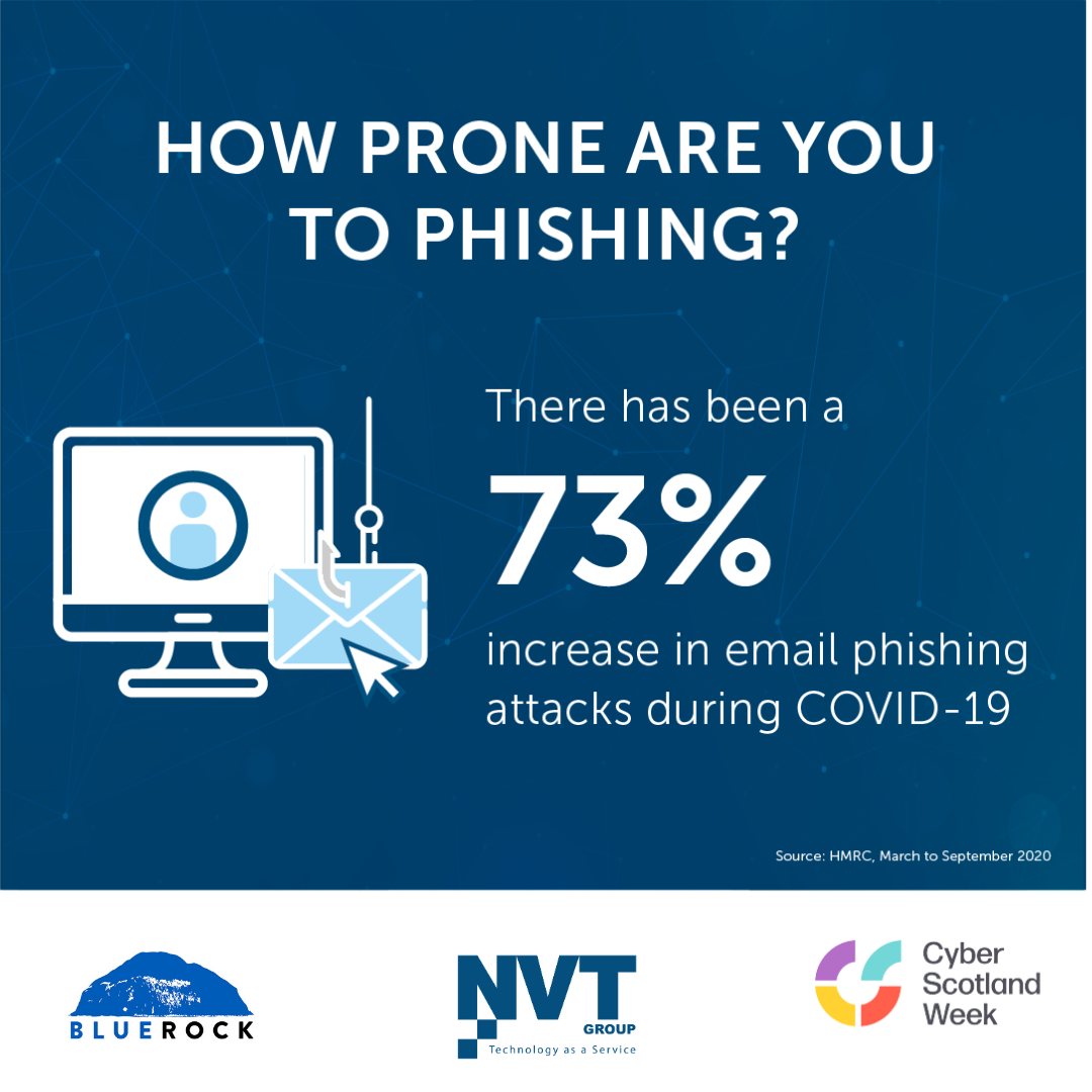 How prone to phishing are you